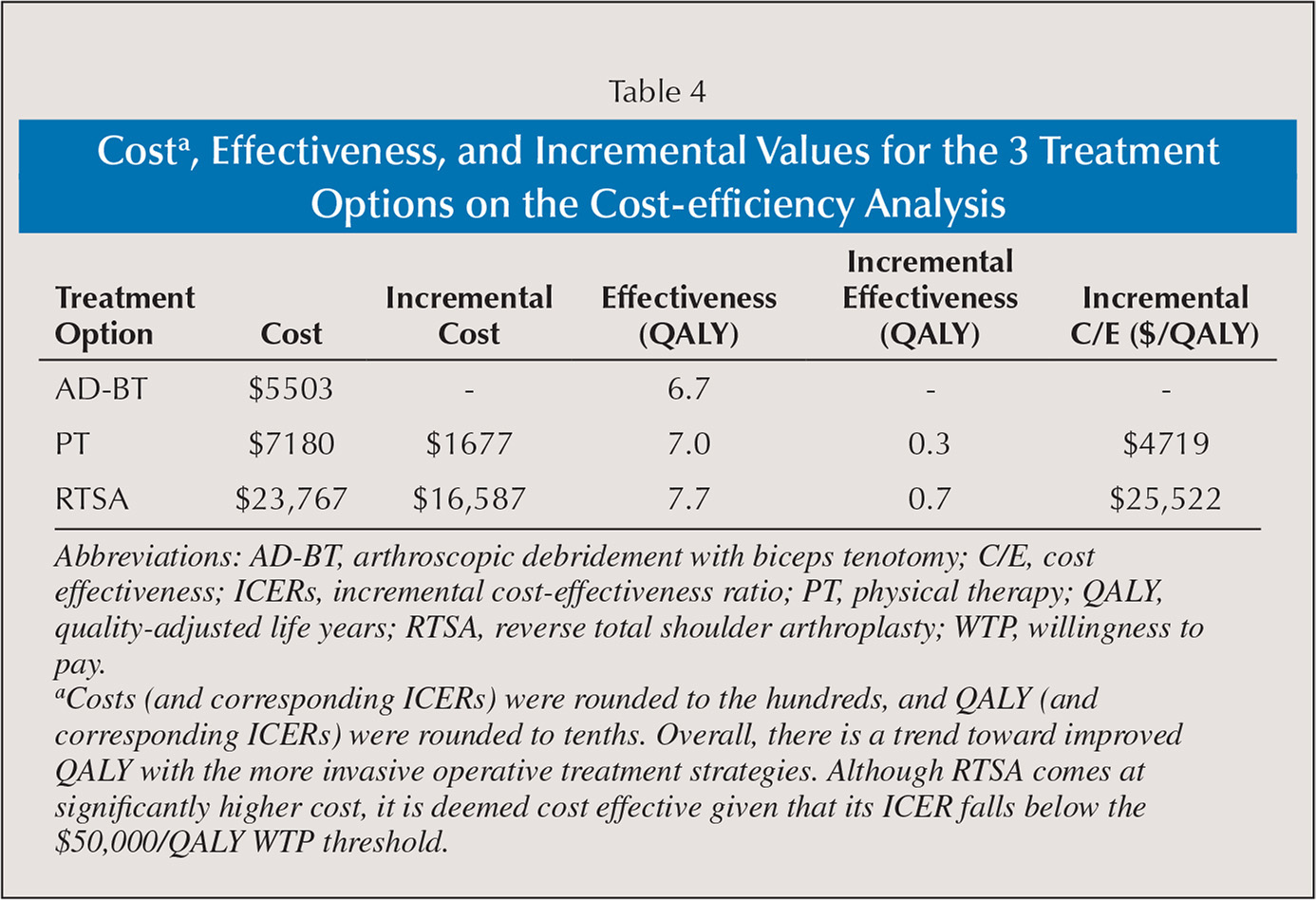 Costa, Effectiveness, and Incremental Values for the 3 Treatment Options on the Cost-efficiency Analysis