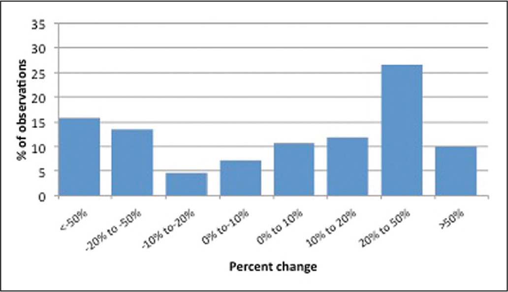 Distribution of percent change for width.