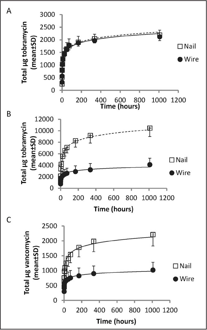 Cumulative release of antibiotics at various time points after cement formation. Release of tobramycin for constructs coated with cement containing 1 g tobramycin (A). Release of tobramycin (B) and vancomycin (C) for constructs coated with cement containing 2.2 g tobramycin plus 1 g vancomycin.