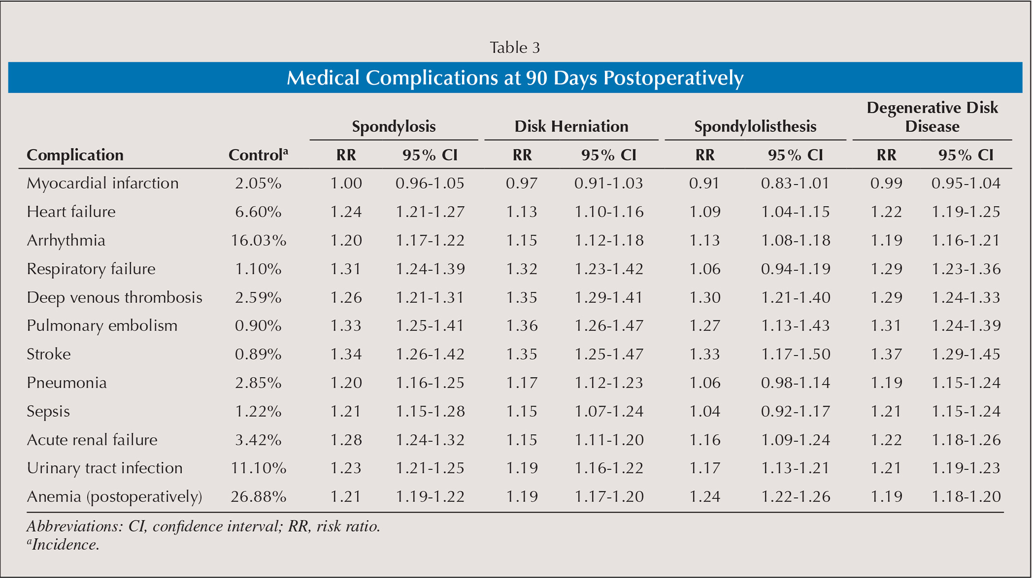 Medical abbreviations tha - The Impact Of Lumbar Spine Disease And Deformity On Total Hip Arthroplasty Outcomes