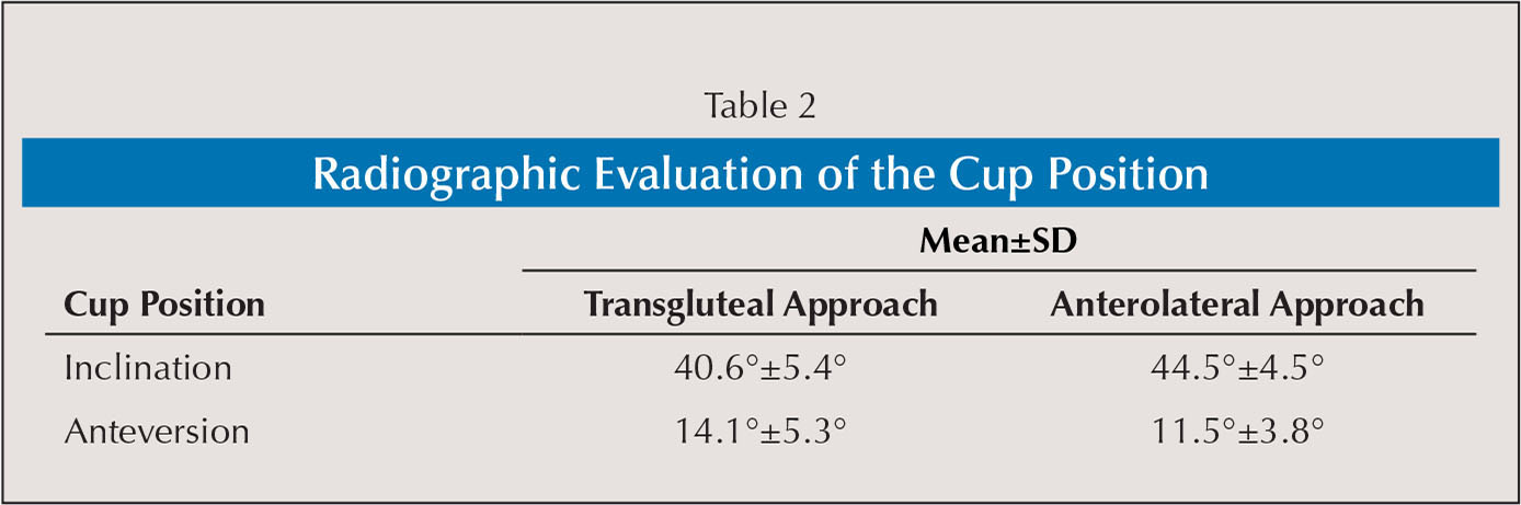 Radiographic Evaluation of the Cup Position