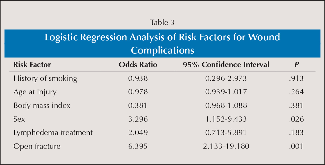Logistic Regression Analysis of Risk Factors for Wound Complications
