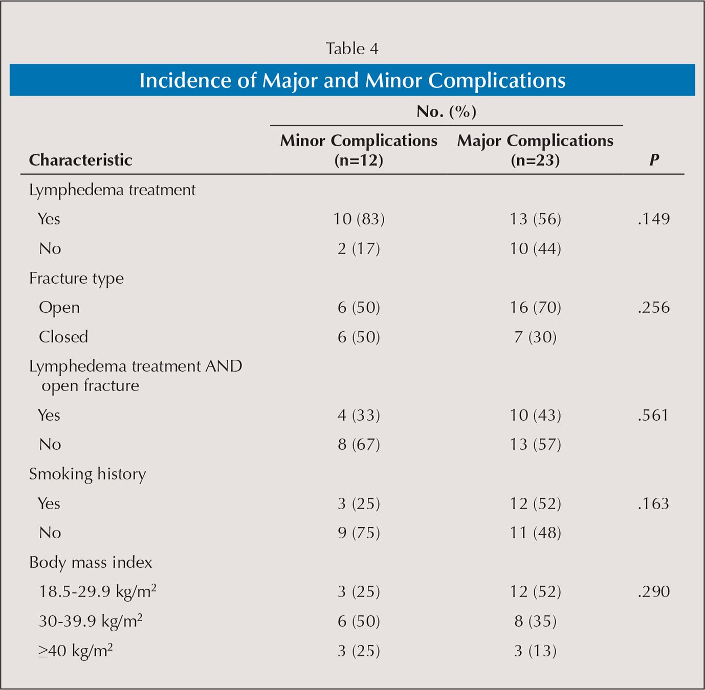 Incidence of Major and Minor Complications