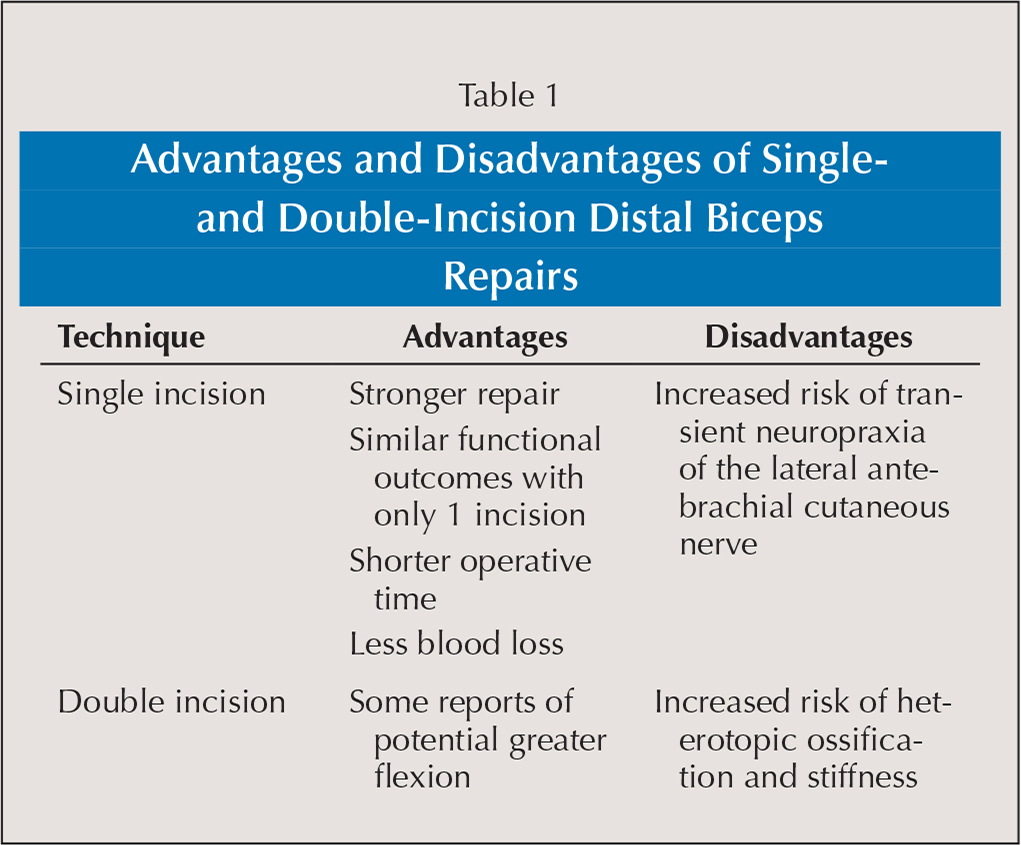 Advantages and Disadvantages of Single-and Double-Incision Distal Biceps Repairs