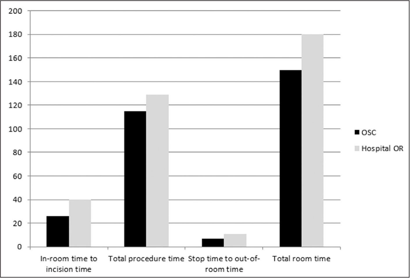 Comparison of mean time components (minutes) between the outpatient surgical center (OSC) and the hospital operating room (OR). Total OR time was broken into 3 distinct time periods: in-room to incision time, total procedure time, and stop time to out-of-room time. All time components were found to be shorter at the OSC (P<.05).