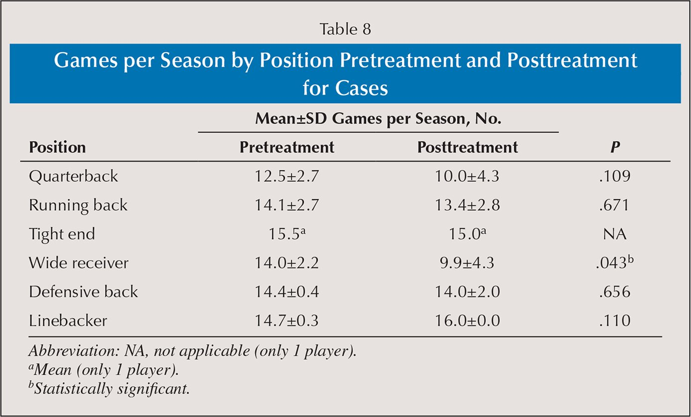 Games per Season by Position Pretreatment and Posttreatment for Cases
