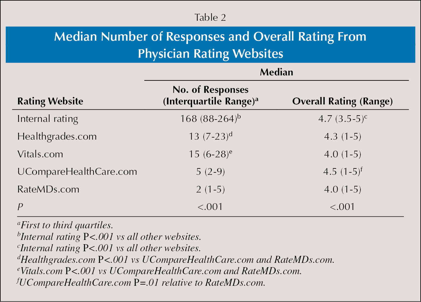 Median Number of Responses and Overall Rating From Physician Rating Websites