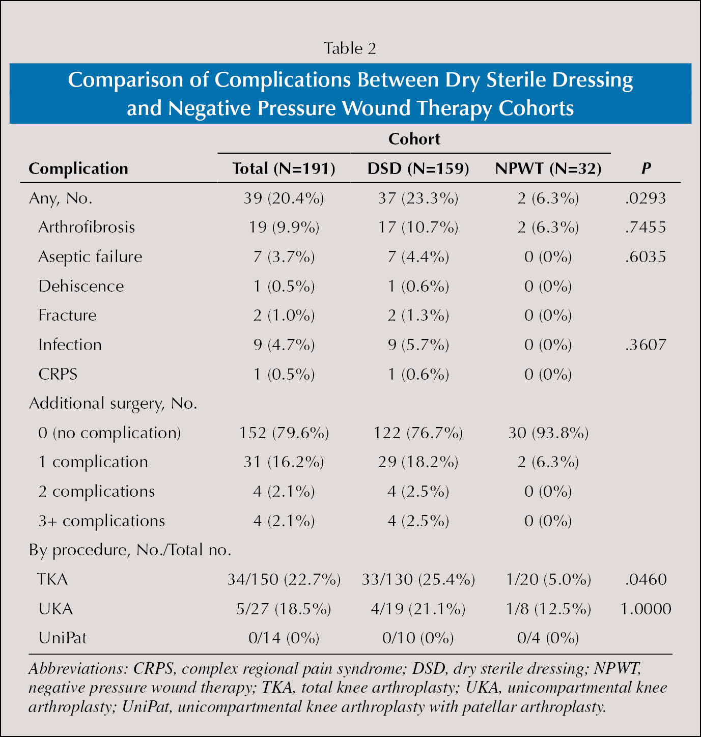 Comparison of Complications Between Dry Sterile Dressing and Negative Pressure Wound Therapy Cohorts