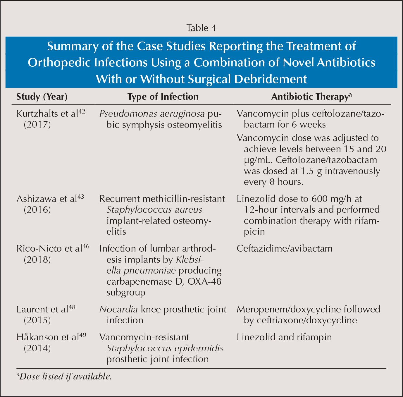 Summary of the Case Studies Reporting the Treatment of Orthopedic Infections Using a Combination of Novel Antibiotics With or Without Surgical Debridement