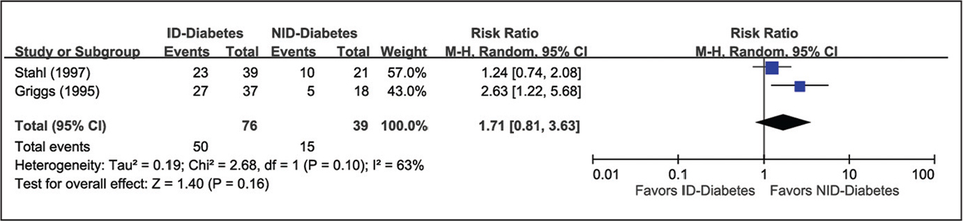 The pooled data for risk of multiple digit involvement between the insulin-dependent diabetes (ID-Diabetes) group and the non–insulin-dependent diabetes (NID-Diabetes) group (relative risk of treatment failure, 1.71; 95% confidence interval [CI], 0.81–3.63; P=.16). Abbreviation: M–H, Mantel–Haenszel.