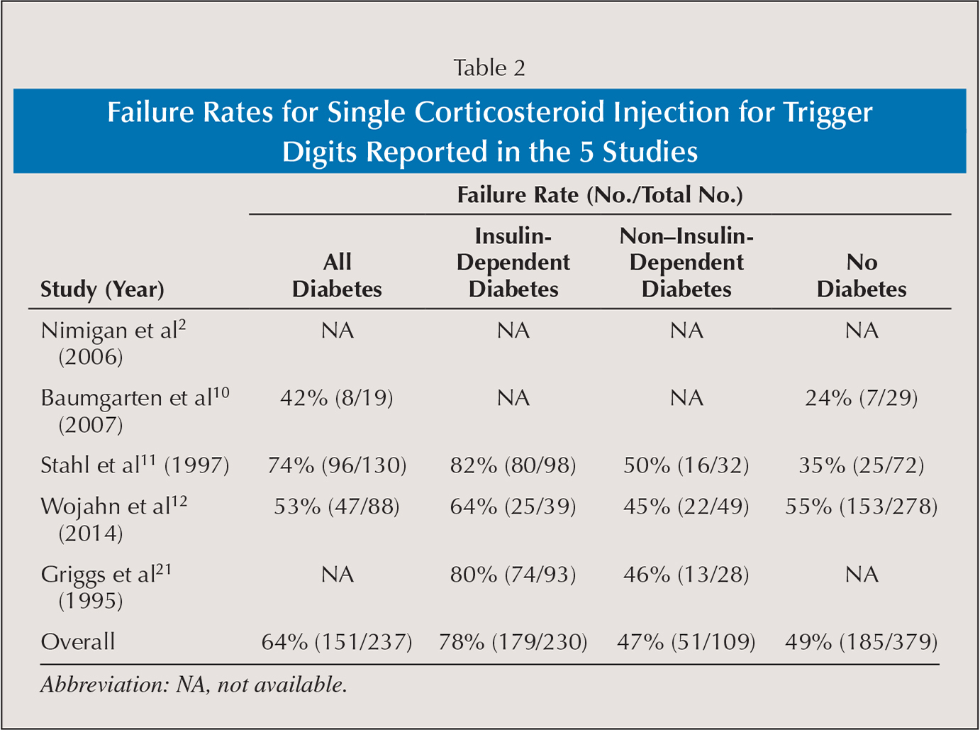 Failure Rates for Single Corticosteroid Injection for Trigger Digits Reported in the 5 Studies