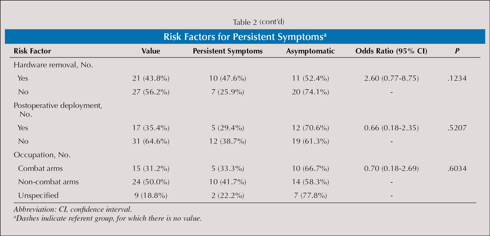 Risk Factors for Persistent Symptomsa