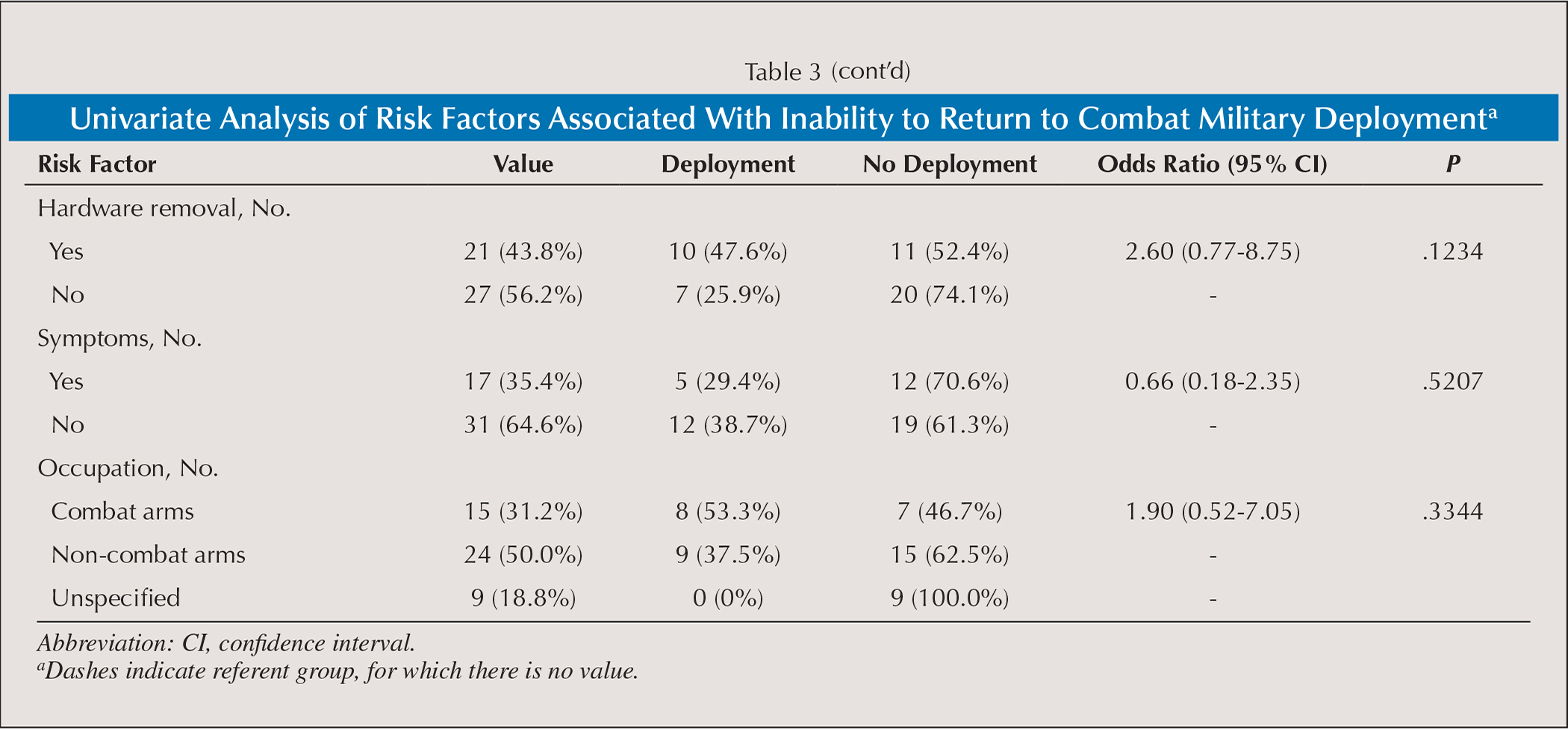 Univariate Analysis of Risk Factors Associated With Inability to Return to Combat Military Deploymenta