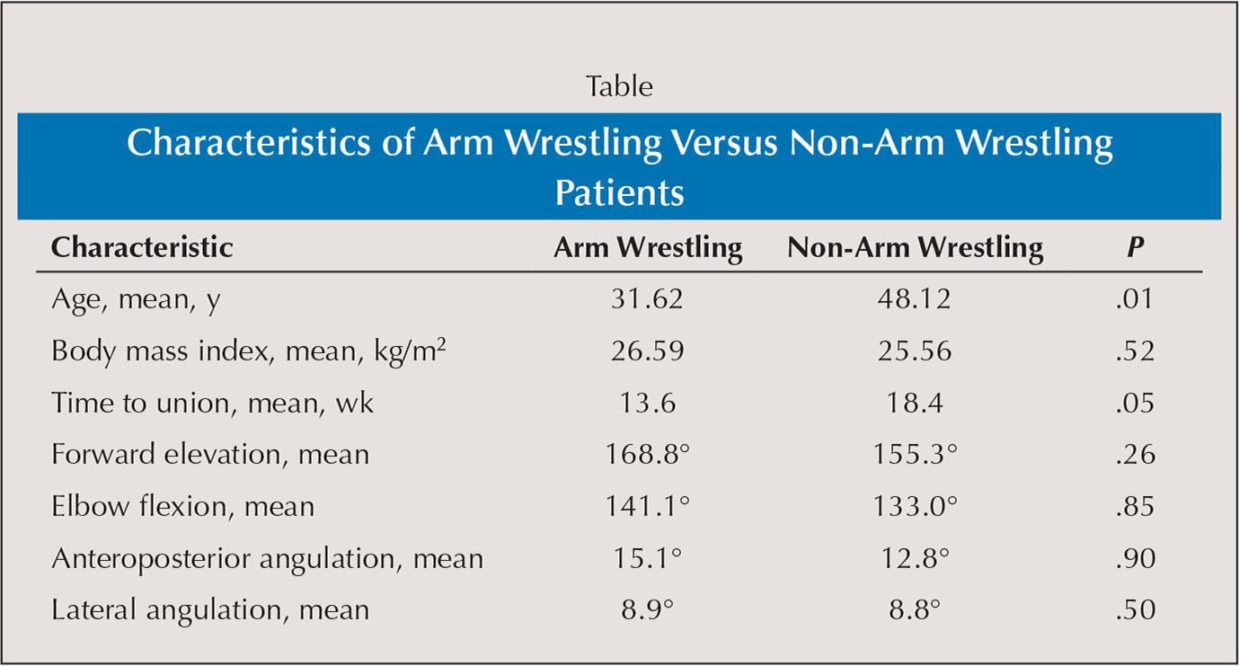 Characteristics of Arm Wrestling Versus Non-Arm Wrestling Patients