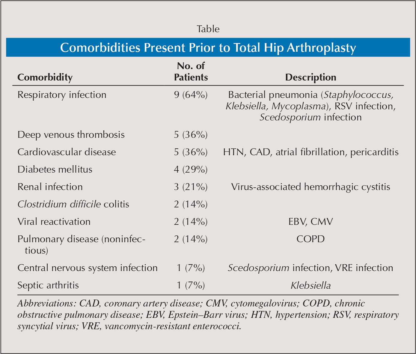 Comorbidities Present Prior to Total Hip Arthroplasty