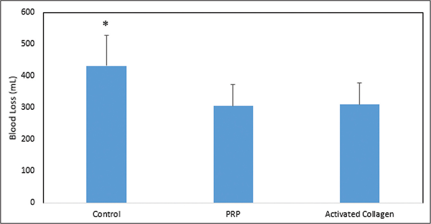 Total mean±SD postoperative blood loss. Blood loss was significantly less in the platelet-rich plasma (PRP) and activated collagen groups. *P<.05 vs PRP and activated collagen.