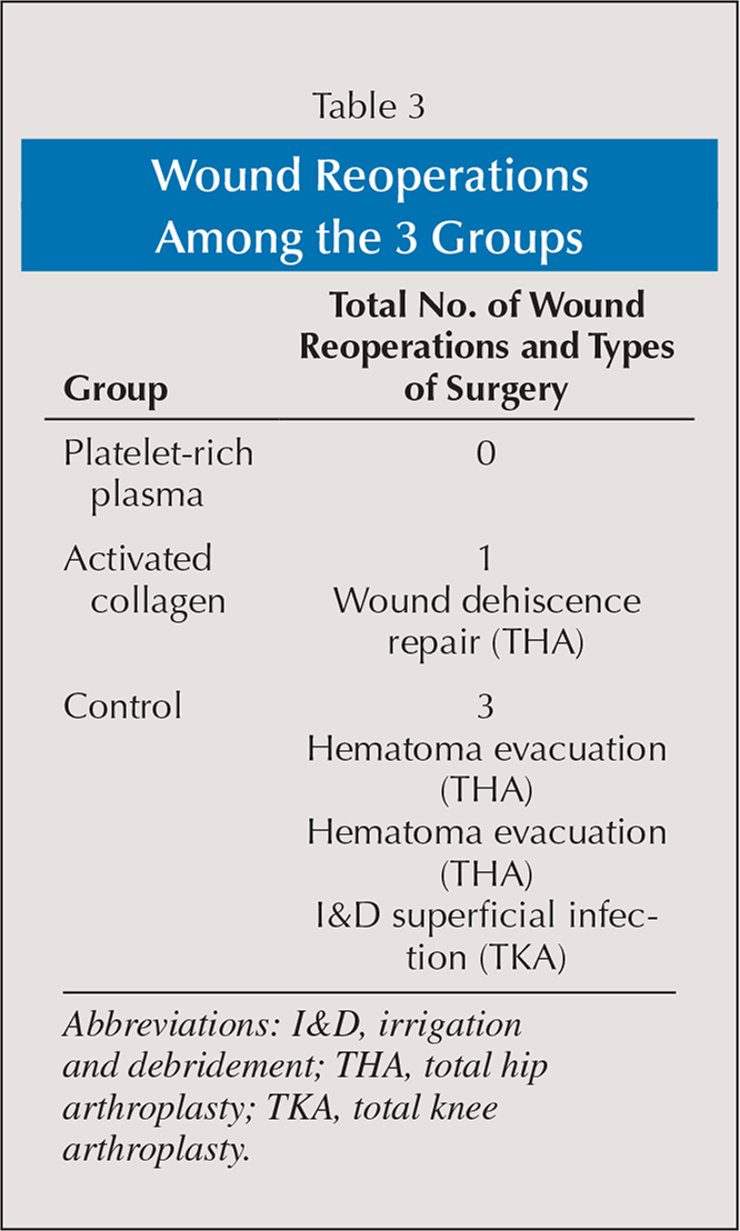 Wound Reoperations Among the 3 Groups