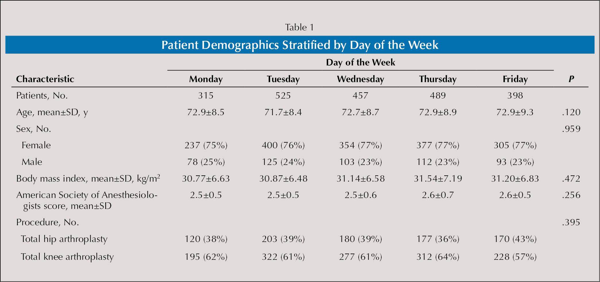 Patient Demographics Stratified by Day of the Week