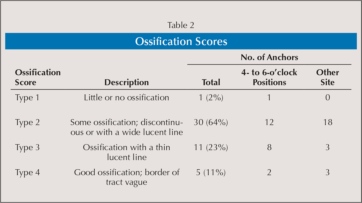 Ossification Scores