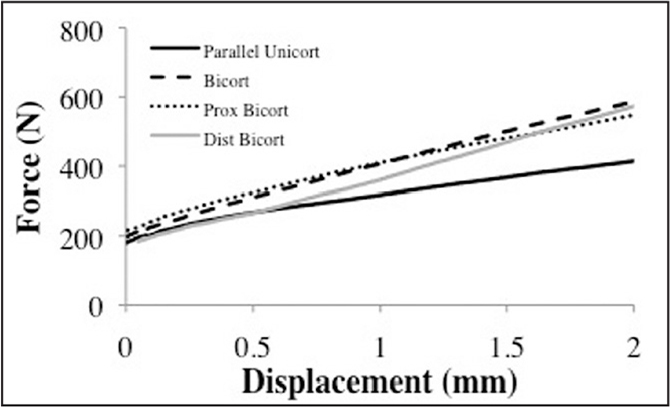 Overlaid representative plots of force vs displacement curves for the 4 fixation constructs: parallel unicortical cancellous screw construct (unicortical), bicortical cortical screw construct (bicortical), proximal bicortical T-plate construct (proximal T), and distal bicortical T-plate construct (distal T).