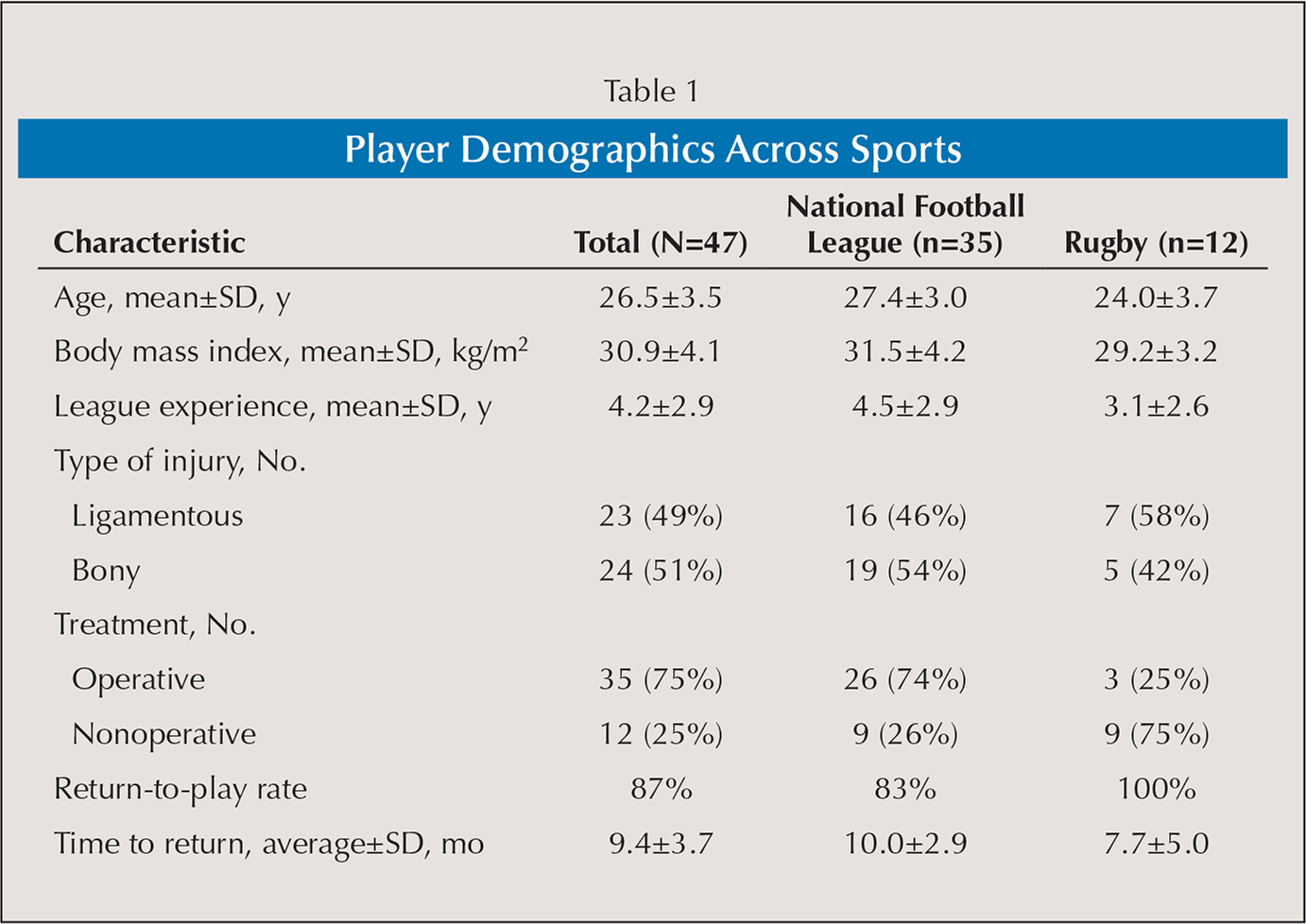 Player Demographics Across Sports