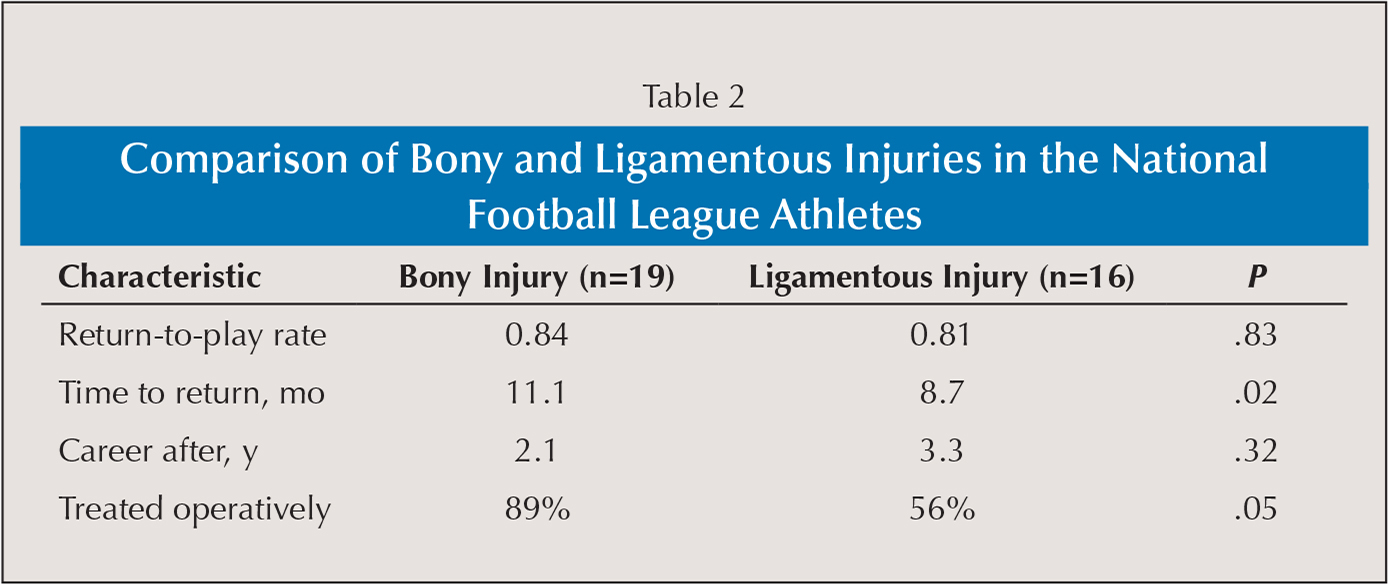 Comparison of Bony and Ligamentous Injuries in the National Football League Athletes