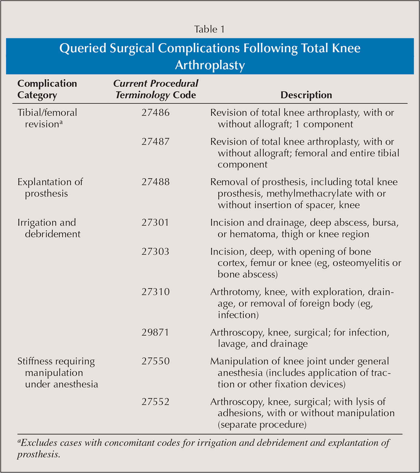 Queried Surgical Complications Following Total Knee Arthroplasty
