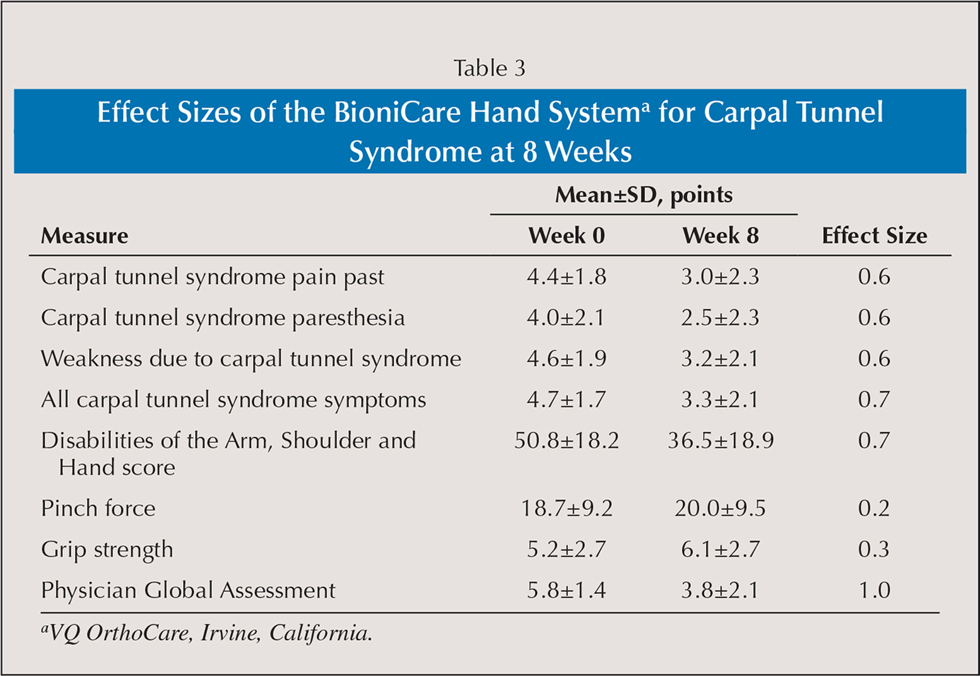 Effect Sizes of the BioniCare Hand Systema for Carpal Tunnel Syndrome at 8 Weeks