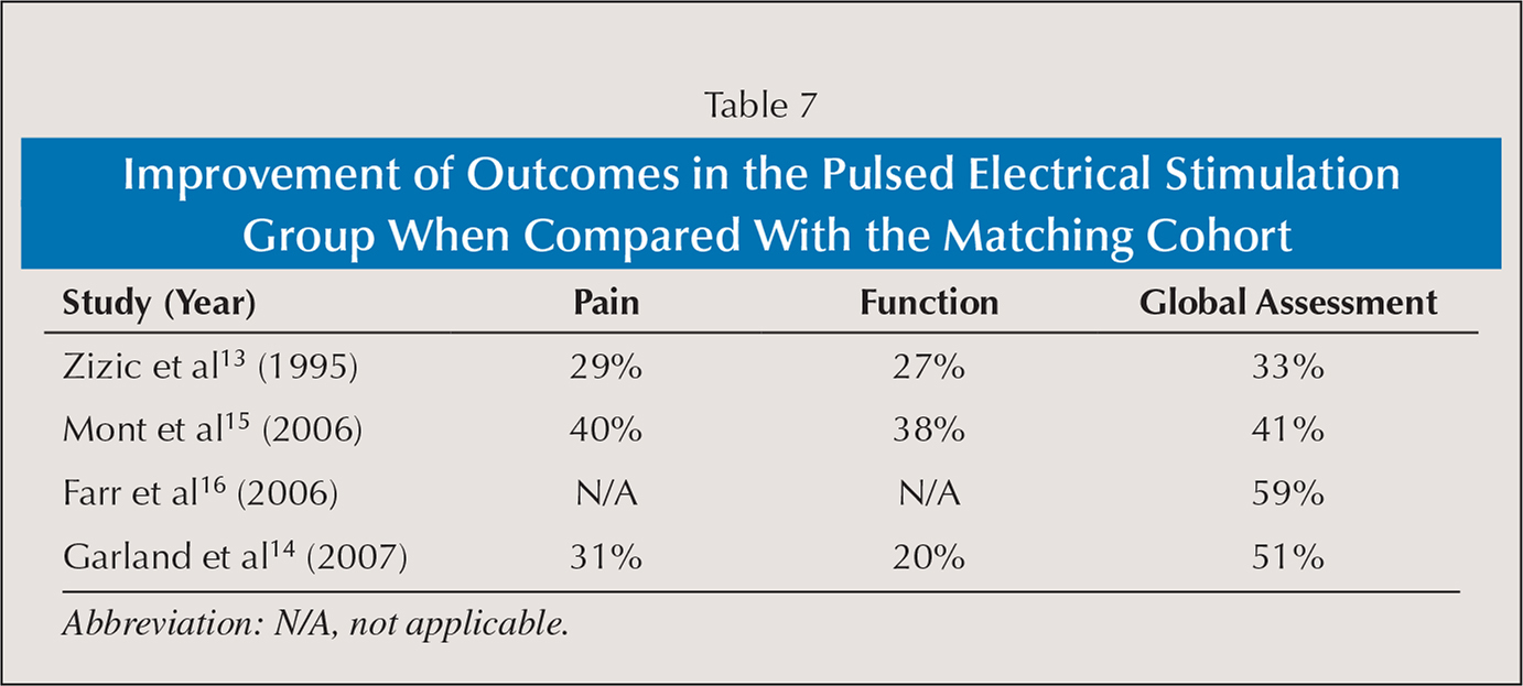 Improvement of Outcomes in the Pulsed Electrical Stimulation Group When Compared With the Matching Cohort