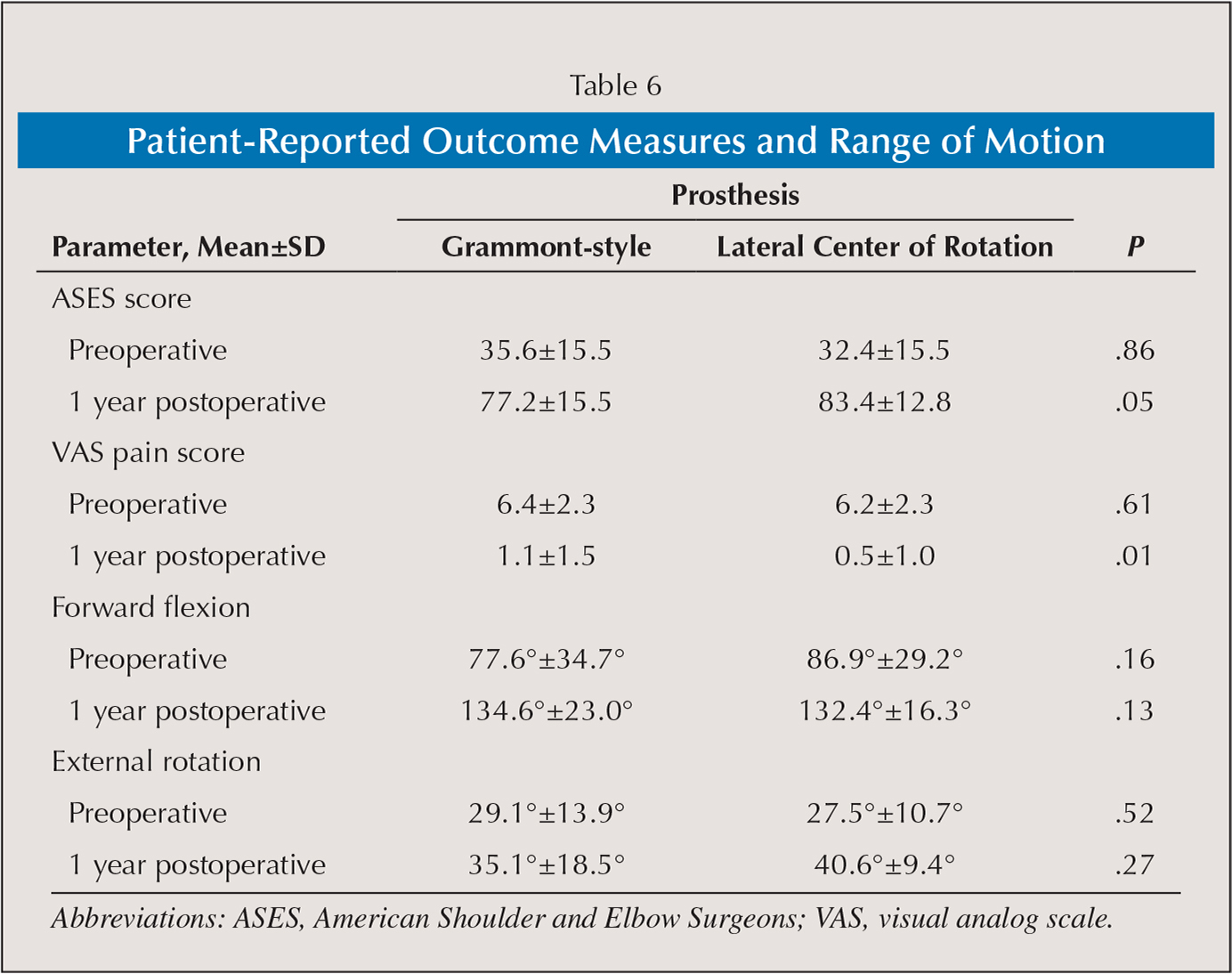 Patient-Reported Outcome Measures and Range of Motion