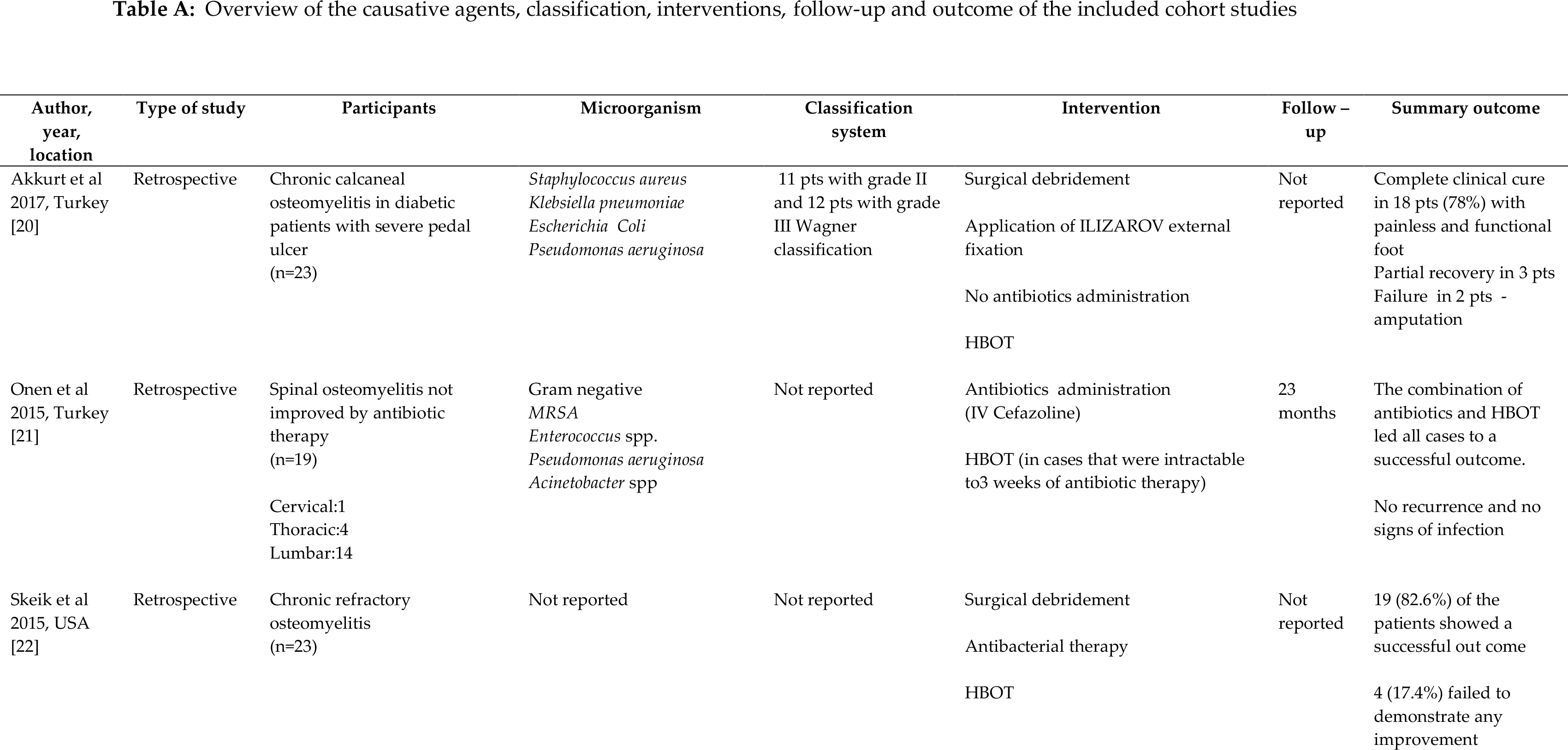 Overview of the causative agents, classification, interventions, follow-up and outcome of the included cohort studies