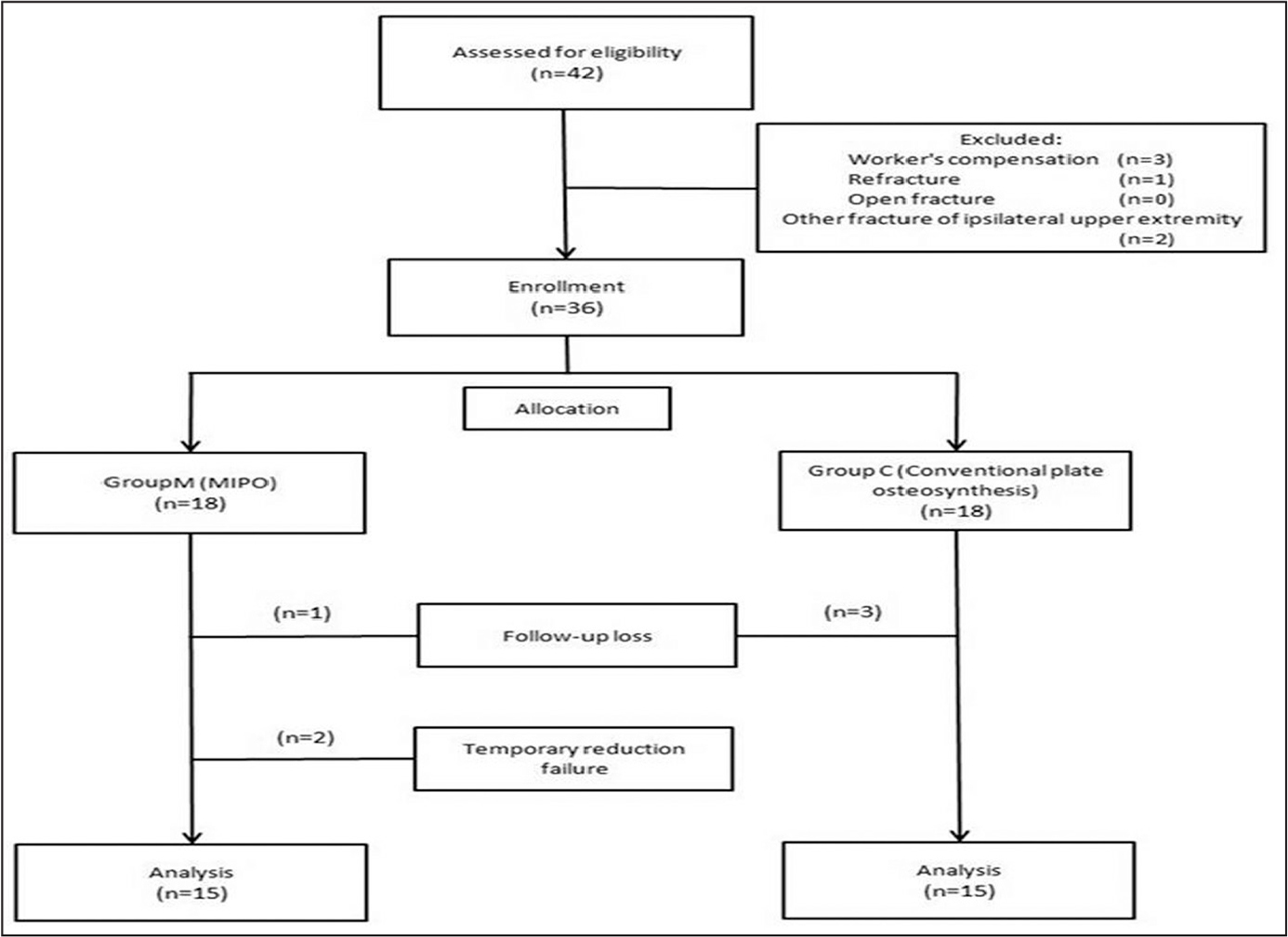 A Comparison Of Clinical And Radiological Outcomes Of Minimally