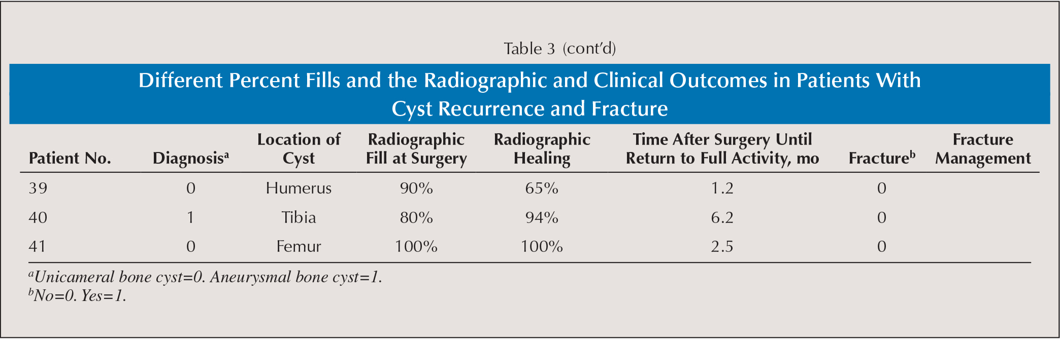 Different Percent Fills and the Radiographic and Clinical Outcomes in Patients With Cyst Recurrence and Fracture