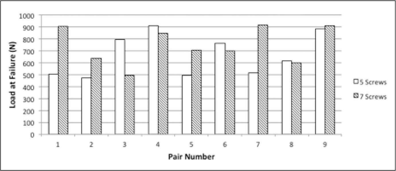 Differences in loads at failure within pairs were inconsistent and were, on average, similar between specimens containing 5 and 7 screws.