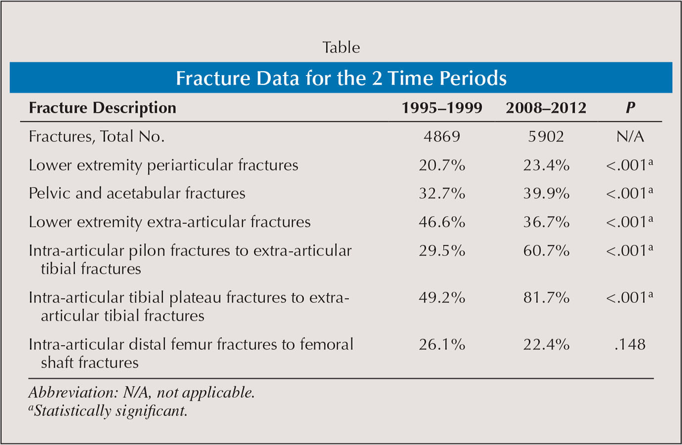Fracture Data for the 2 Time Periods