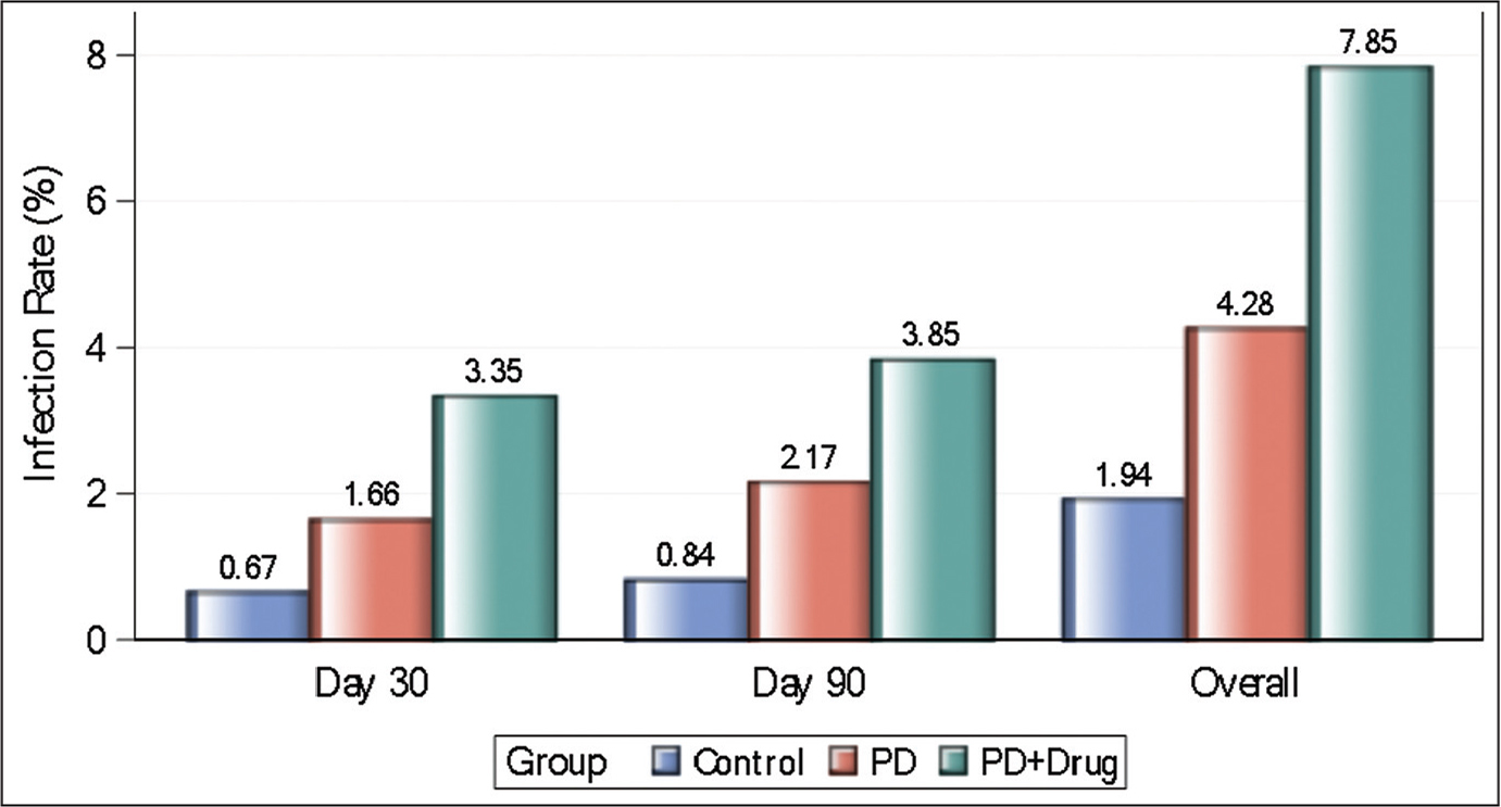 Bar graph comparing periprosthetic infection rates at all time points between dual diagnosis (far right) cohort, psychiatric disease only (PD) cohort (middle), and control cohort (far left). All differences between all groups were significant (P<.05).