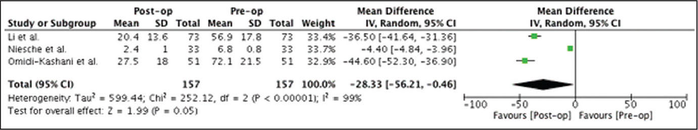 Preoperative (Pre-op) to postoperative (Post-op) improvement of Oswestry Disability Index score following fusion surgery. Abbreviations: CI, confidence interval; IV, inverse variance.