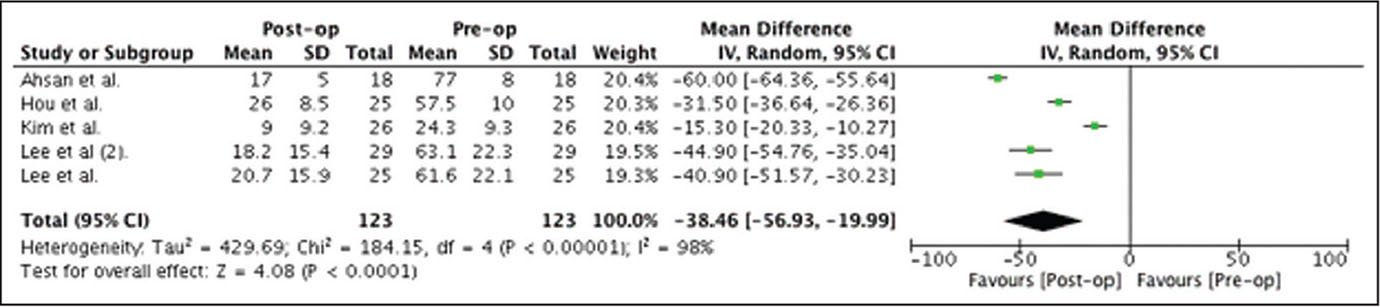 Preoperative (Pre-op) to postoperative (Post-op) improvement of Oswestry Disability Index score following decompression surgery. Abbreviations: CI, confidence interval; IV, inverse variance.