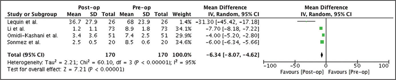 Preoperative (Pre-op) to postoperative (Post-op) improvement of visual analog scale leg score following fusion surgery. Abbreviations: CI, confidence interval; IV, inverse variance.