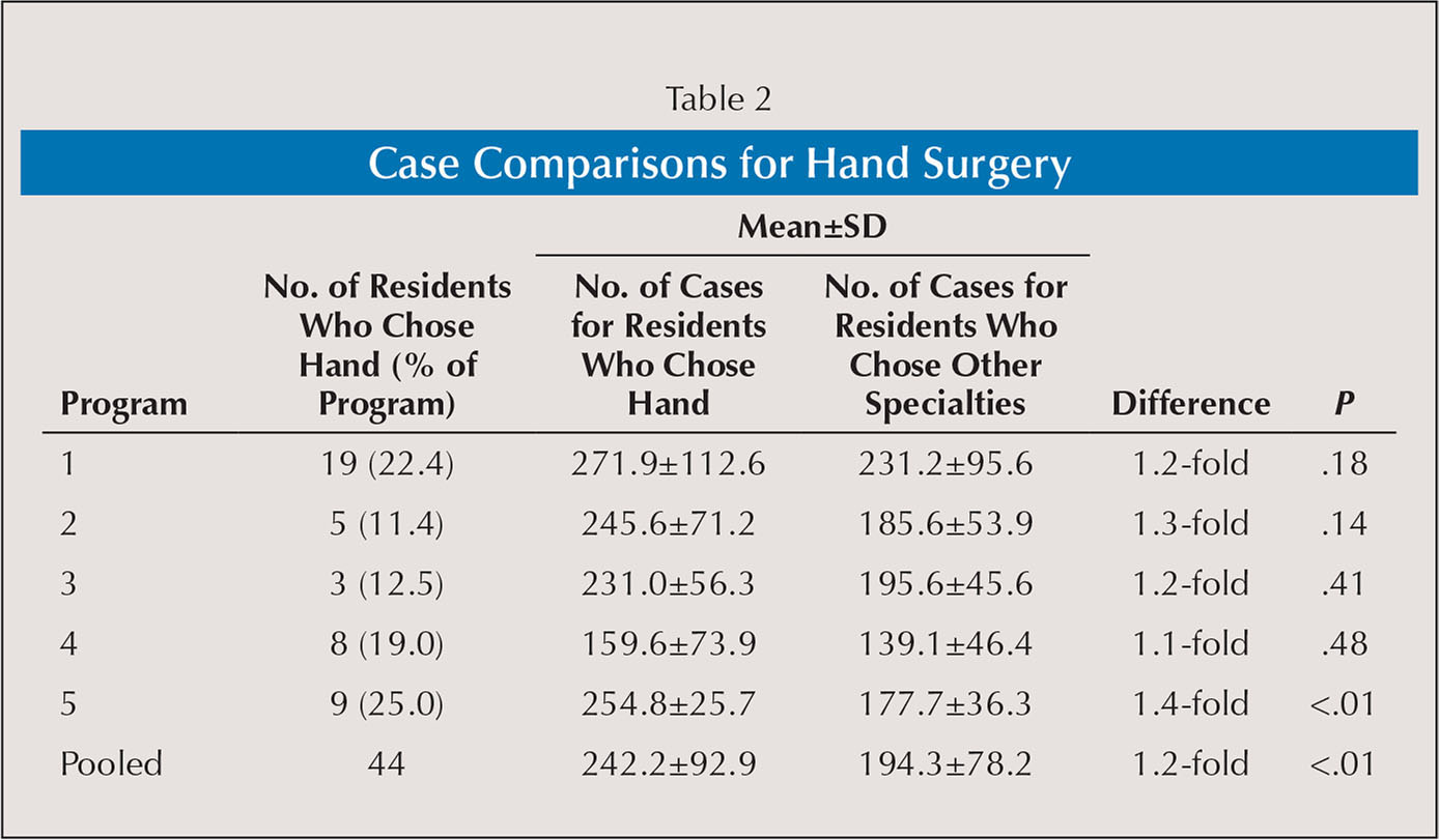 Case Comparisons for Hand Surgery