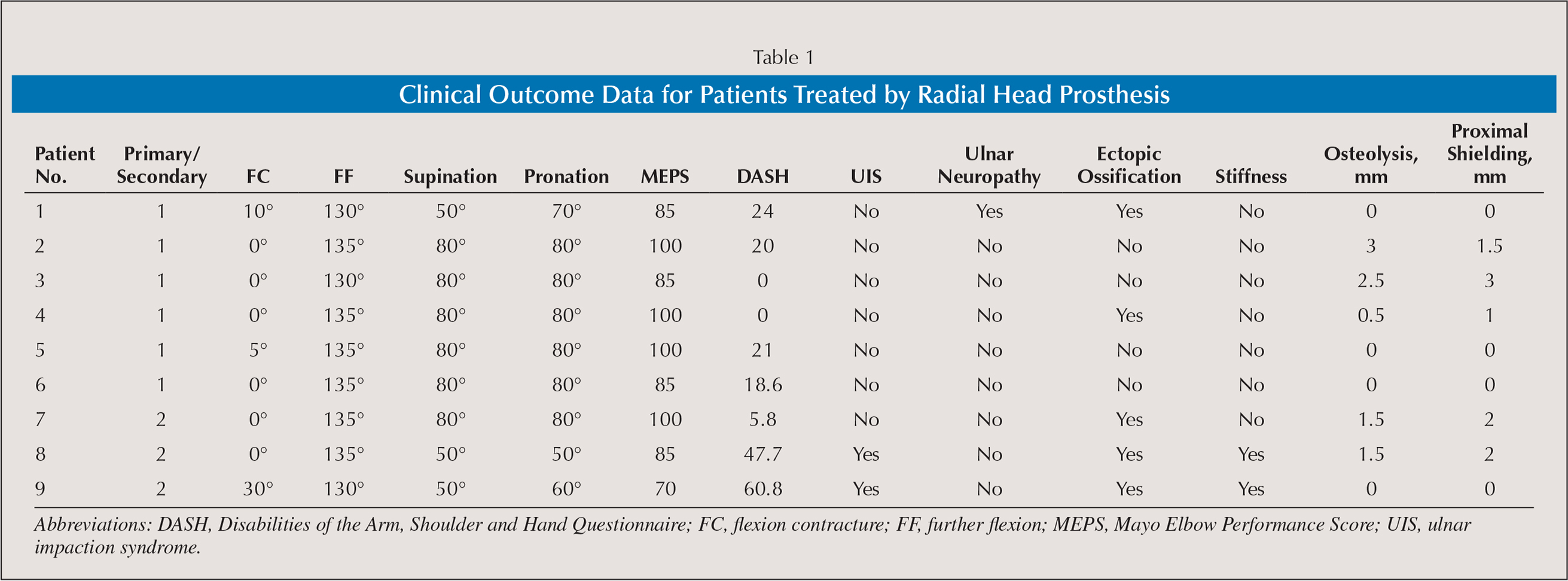 Clinical Outcome Data for Patients Treated by Radial Head Prosthesis
