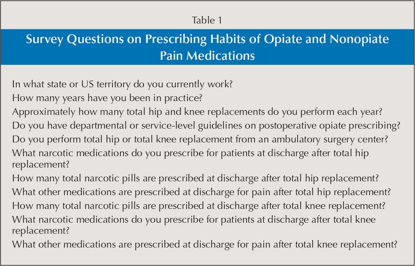 Survey Questions on Prescribing Habits of Opiate and Nonopiate Pain Medications