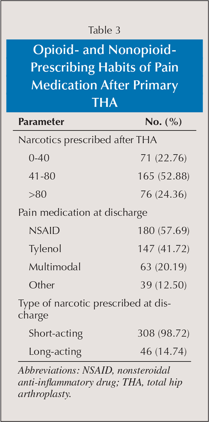 Opioid- and Nonopioid-Prescribing Habits of Pain Medication After Primary THA