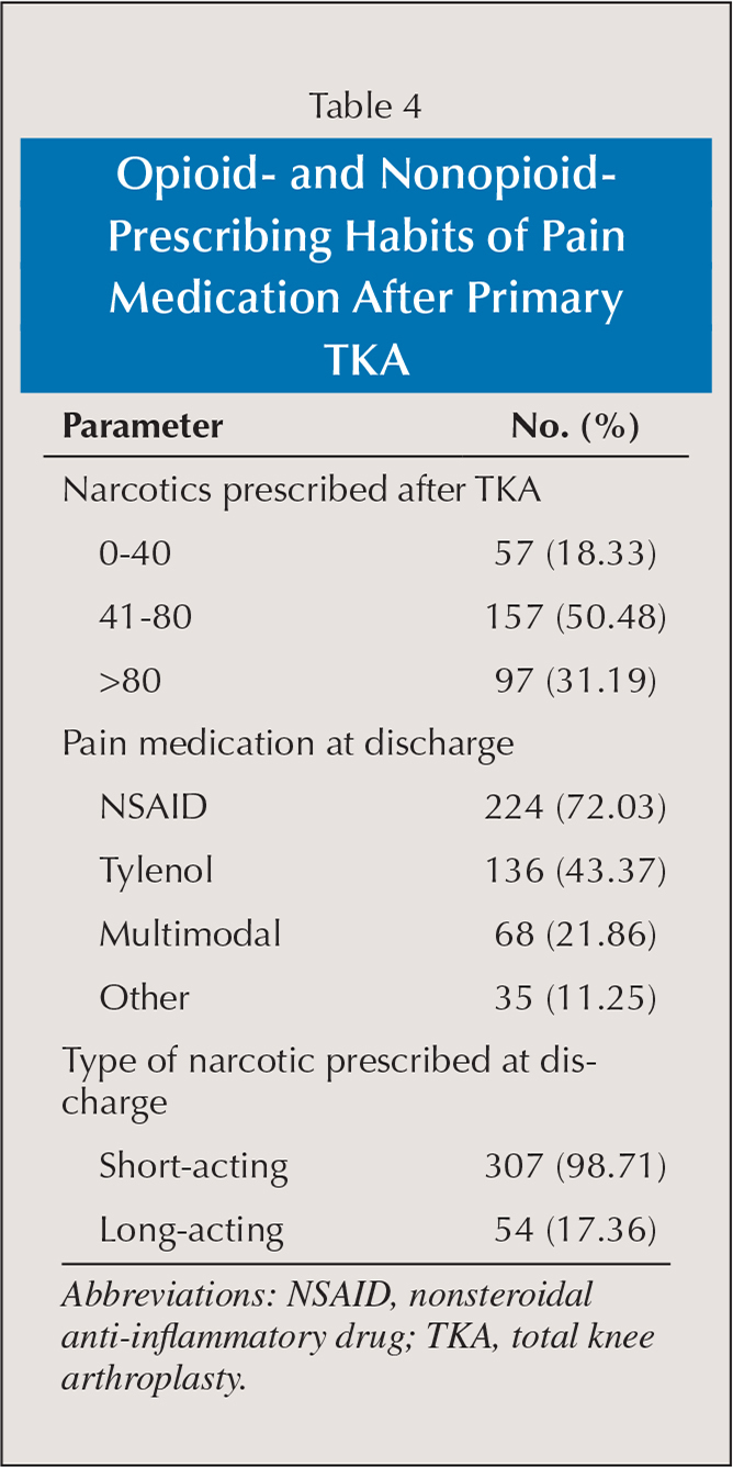 Opioid- and Nonopioid-Prescribing Habits of Pain Medication After Primary TKA