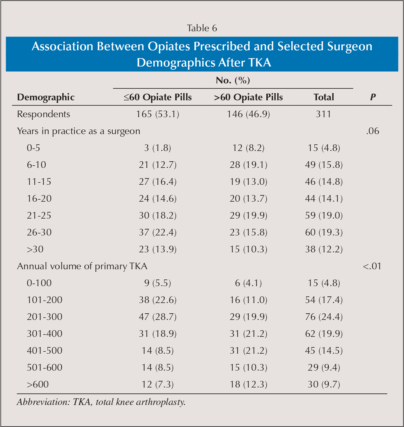 Association Between Opiates Prescribed and Selected Surgeon Demographics After TKA