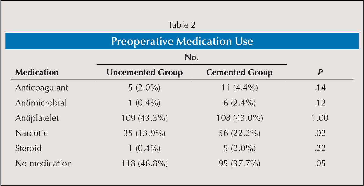 Preoperative Medication Use