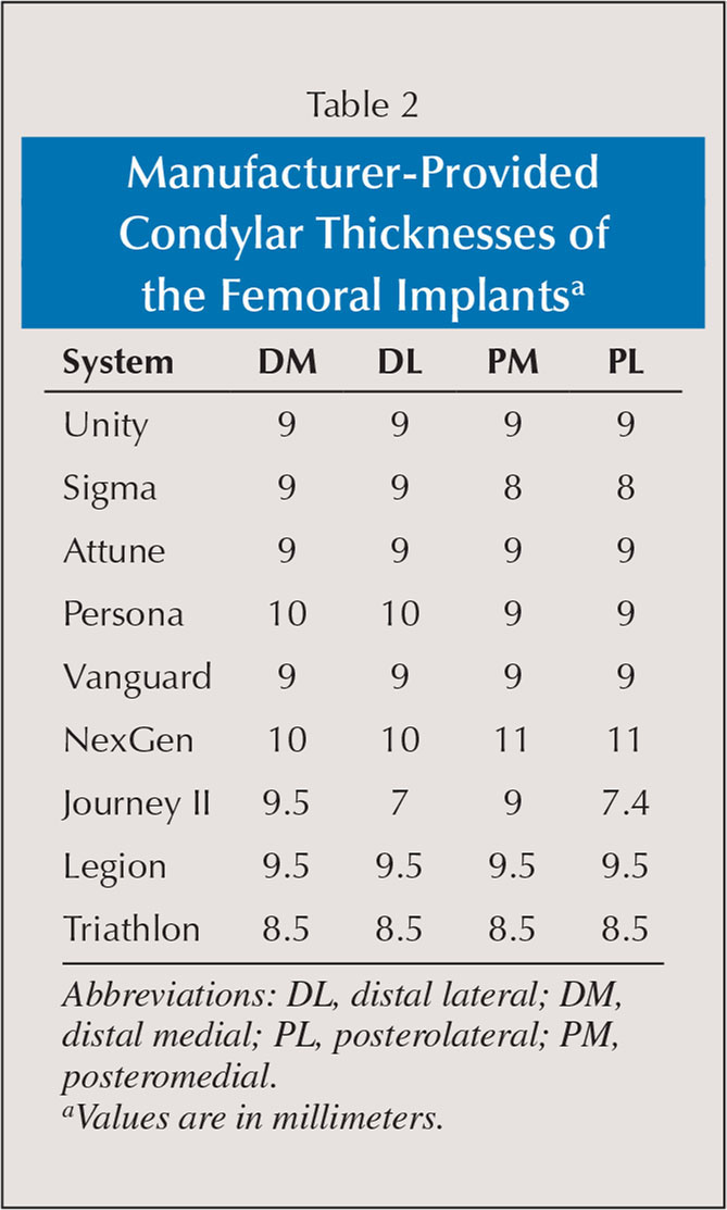 Manufacturer-Provided Condylar Thicknesses of the Femoral Implantsa