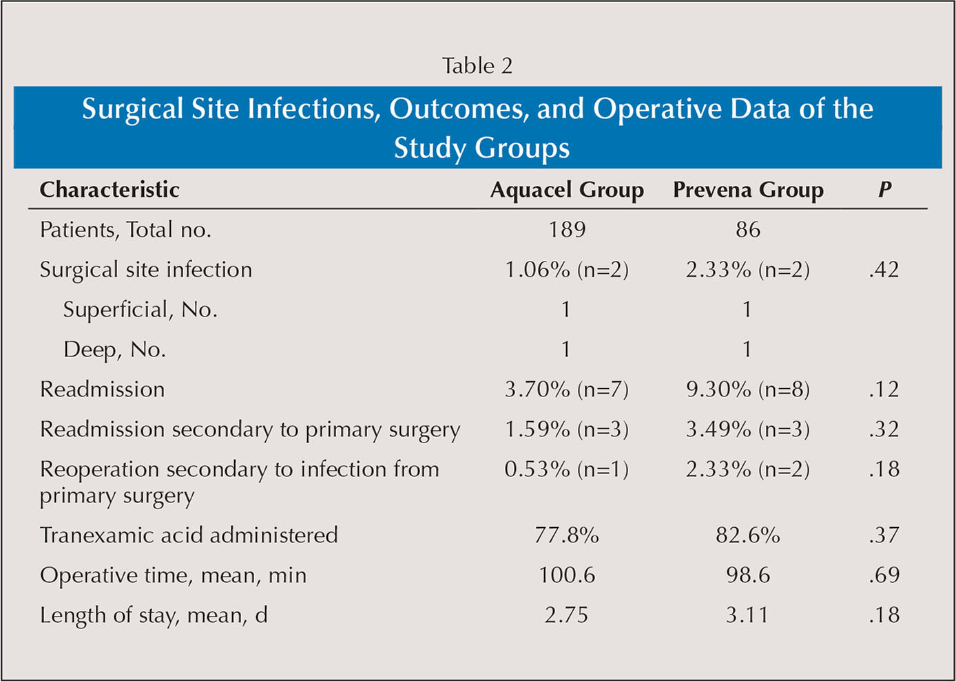 Surgical Site Infections, Outcomes, and Operative Data of the Study Groups