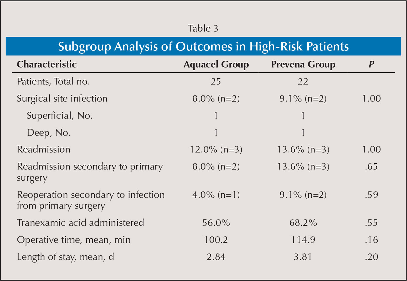 Subgroup Analysis of Outcomes in High-Risk Patients