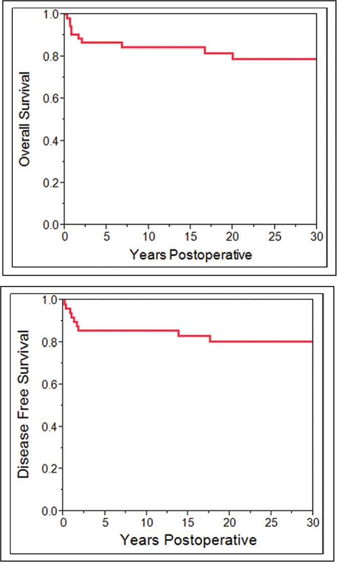 During the course of the series, 11 patients died of disease following shoulder girdle re-section, as such the 5-, 10-, 20-, and 30-year disease-specific mortality rates of patients were 87%, 84%, 79%, and 79%, respectively (top). Likewise, 9 patients developed disease recurrence, with 5-, 10-, 20-, and 30-year disease-free survival rates of 85%, 85%, 80%, and 80%, respectively (bottom).